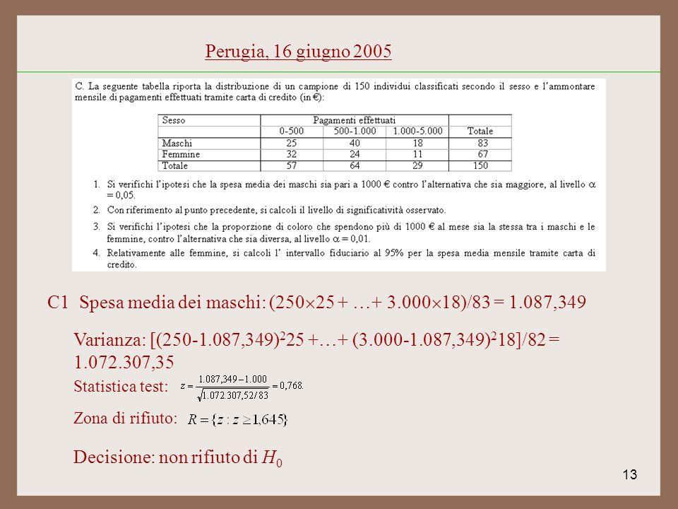 13 Perugia, 16 giugno 2005 C1 Spesa media dei maschi: (250 25 + …+ 3.000 18)/83 = 1.087,349 Varianza: [(250-1.087,349) 2 25 +…+ (3.000-1.087,349) 2 18]/82 = 1.072.307,35 Statistica test: Zona di rifiuto: Decisione: non rifiuto di H 0