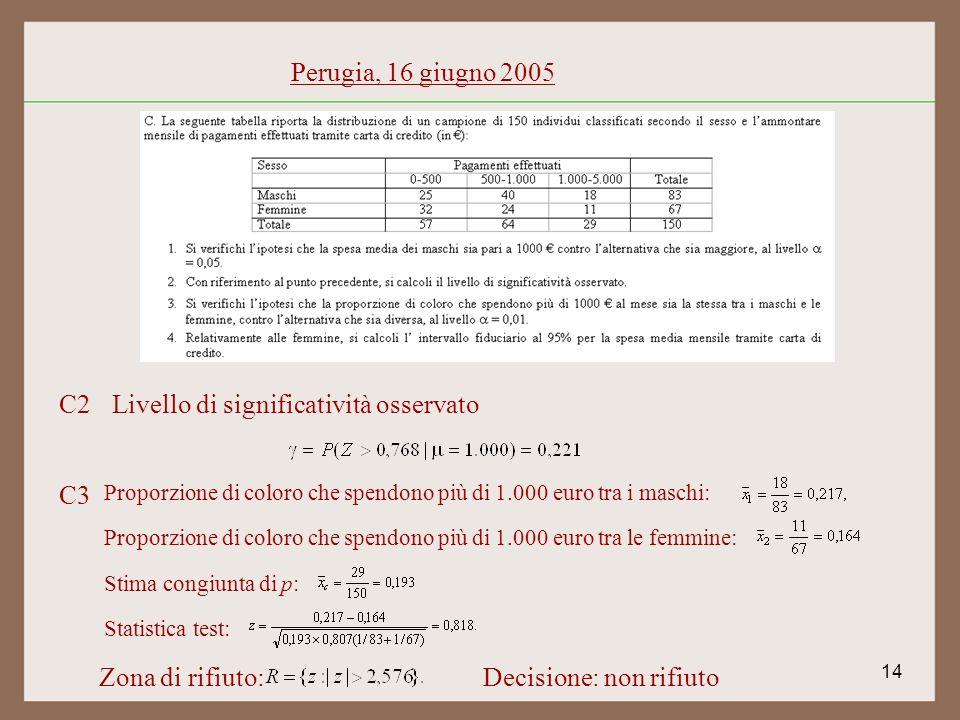 14 Perugia, 16 giugno 2005 C2Livello di significatività osservato C3 Proporzione di coloro che spendono più di 1.000 euro tra i maschi: Proporzione di coloro che spendono più di 1.000 euro tra le femmine: Stima congiunta di p: Statistica test: Zona di rifiuto:Decisione: non rifiuto