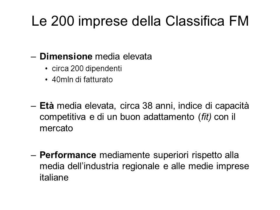 Le 200 imprese della Classifica FM –Dimensione media elevata circa 200 dipendenti 40mln di fatturato –Età media elevata, circa 38 anni, indice di capacità competitiva e di un buon adattamento (fit) con il mercato –Performance mediamente superiori rispetto alla media dellindustria regionale e alle medie imprese italiane