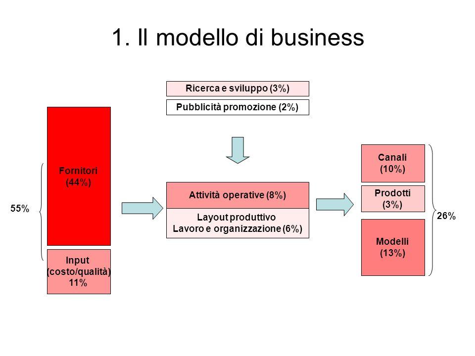 Attività operative (8%) Fornitori (44%) Input (costo/qualità) 11% Ricerca e sviluppo (3%) Pubblicità promozione (2%) Canali (10%) Prodotti (3%) Layout produttivo Lavoro e organizzazione (6%) Modelli (13%) 1.