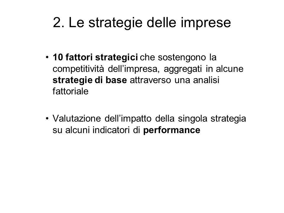 2. Le strategie delle imprese 10 fattori strategici che sostengono la competitività dellimpresa, aggregati in alcune strategie di base attraverso una