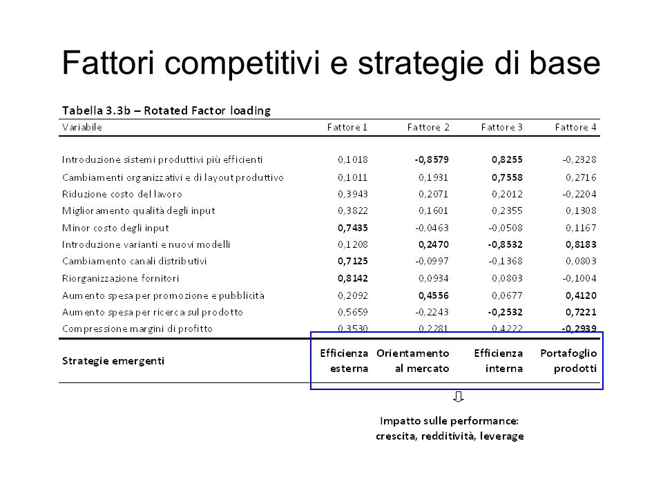 Fattori competitivi e strategie di base