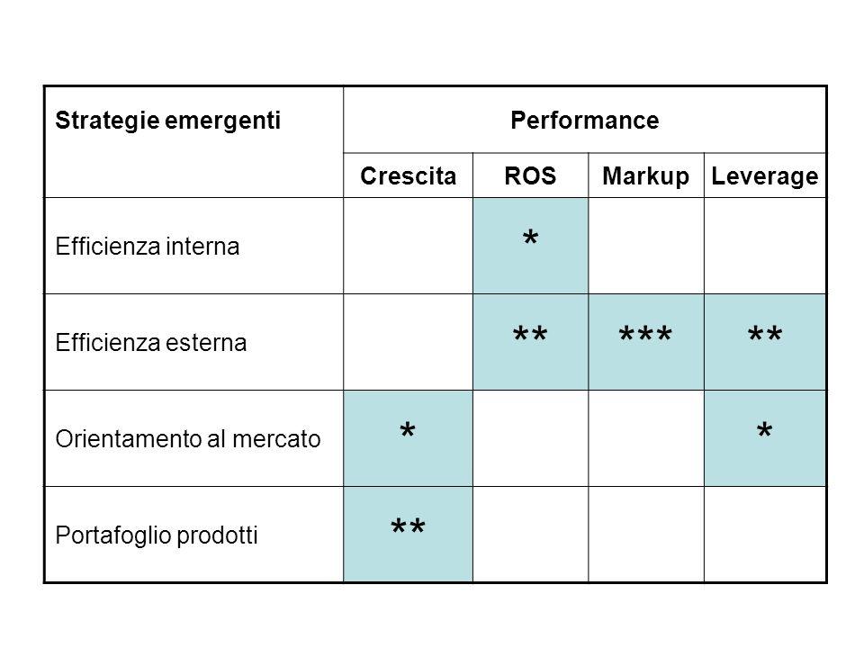 Strategie emergentiPerformance CrescitaROSMarkupLeverage Efficienza interna * Efficienza esterna ******* Orientamento al mercato ** Portafoglio prodotti **
