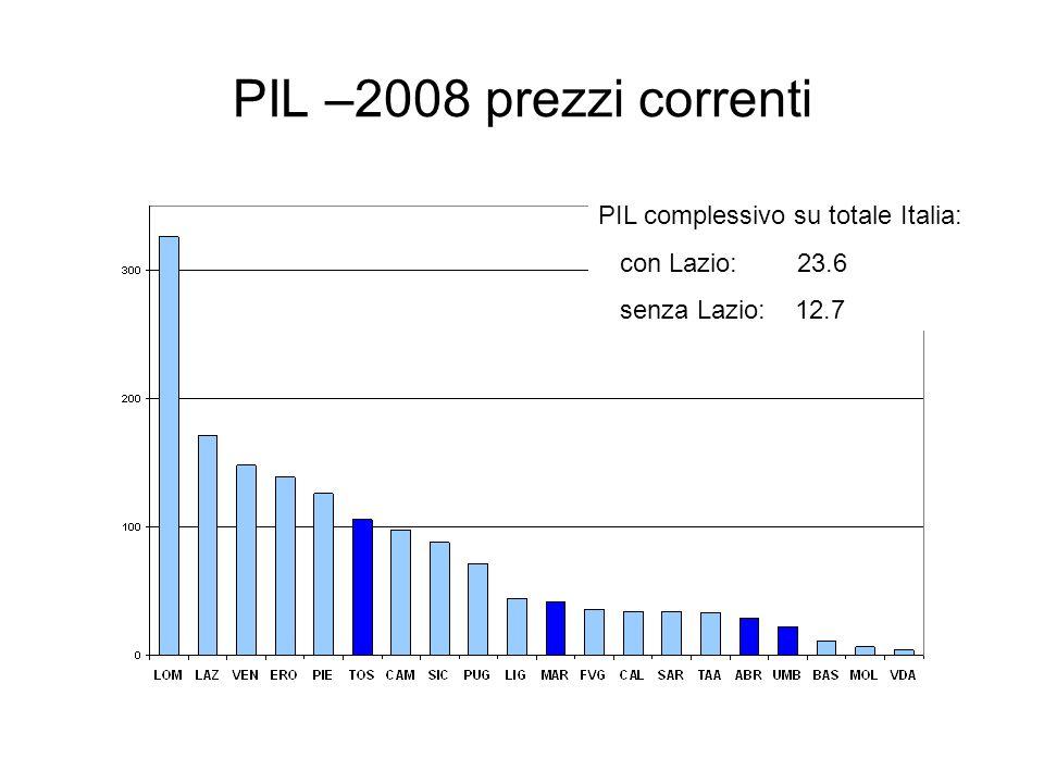 PIL –2008 prezzi correnti PIL complessivo su totale Italia: con Lazio: 23.6 senza Lazio: 12.7