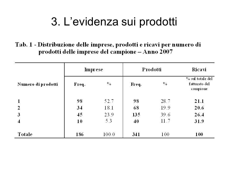 3. Levidenza sui prodotti