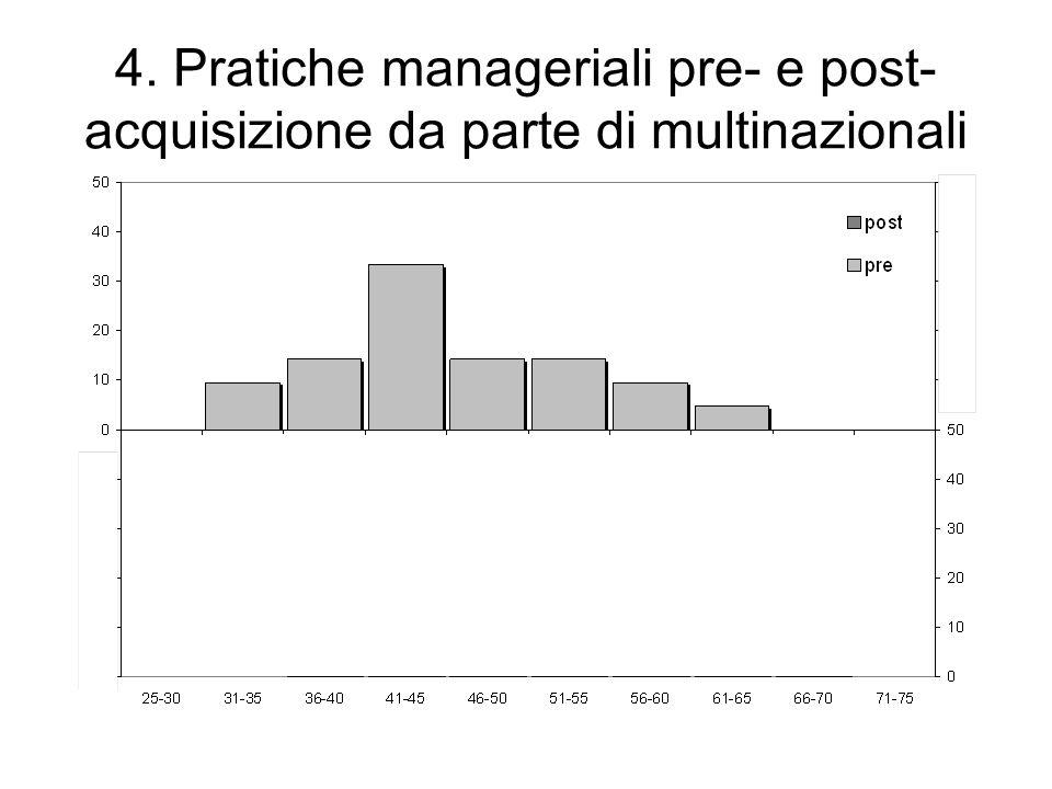 4. Pratiche manageriali pre- e post- acquisizione da parte di multinazionali