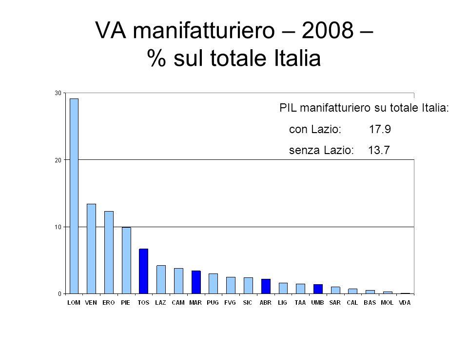 VA manifatturiero – 2008 – % sul totale Italia PIL manifatturiero su totale Italia: con Lazio: 17.9 senza Lazio: 13.7