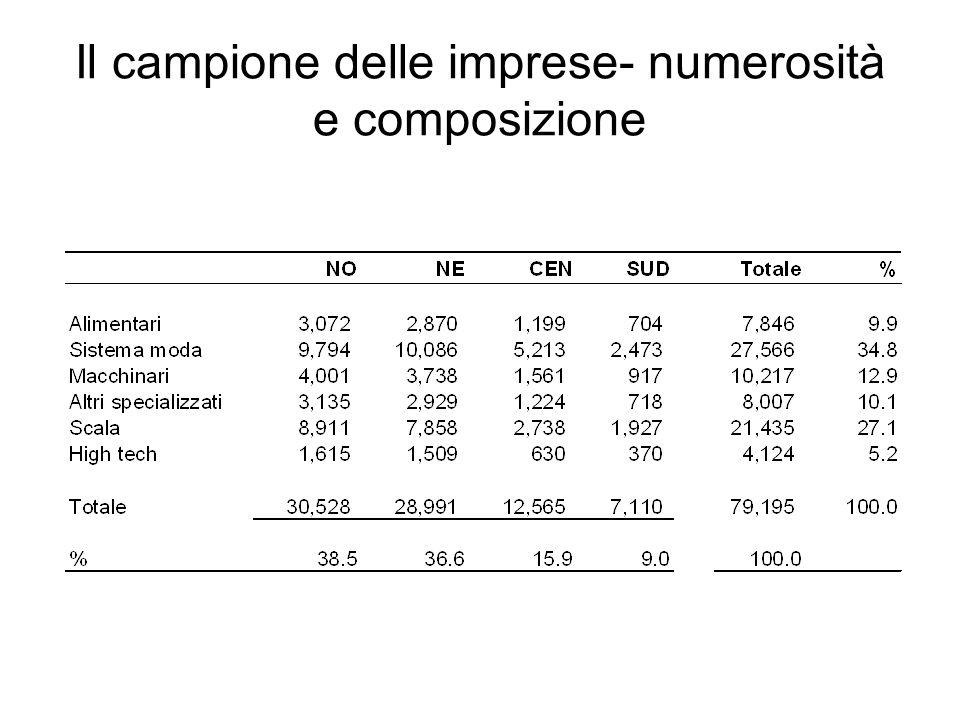 Il campione delle imprese- numerosità e composizione