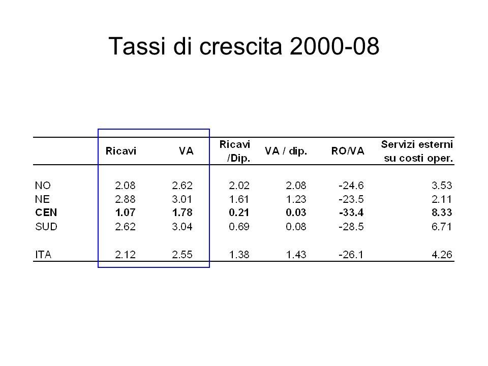 Tassi di crescita 2000-08