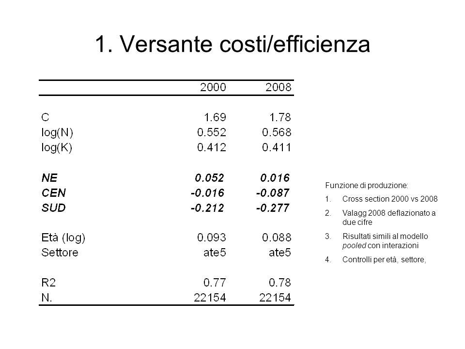 1. Versante costi/efficienza Funzione di produzione: 1.Cross section 2000 vs 2008 2.Valagg 2008 deflazionato a due cifre 3.Risultati simili al modello