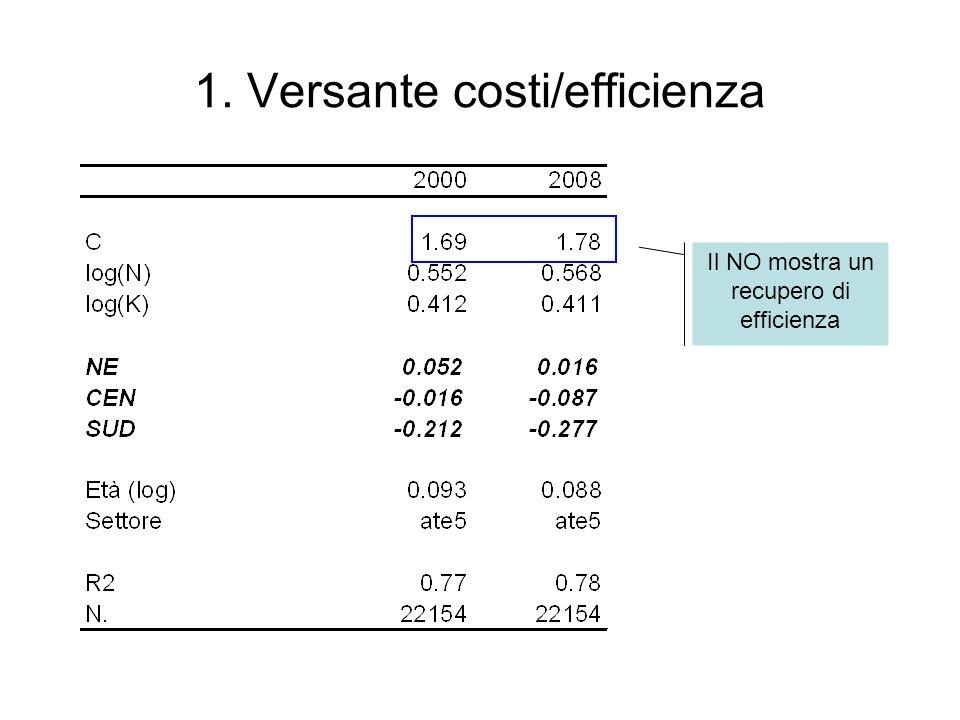 1. Versante costi/efficienza Il NO mostra un recupero di efficienza