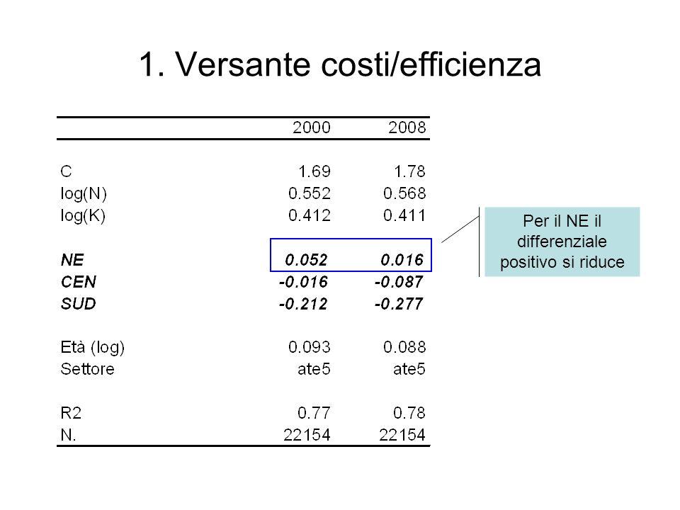1. Versante costi/efficienza Per il NE il differenziale positivo si riduce