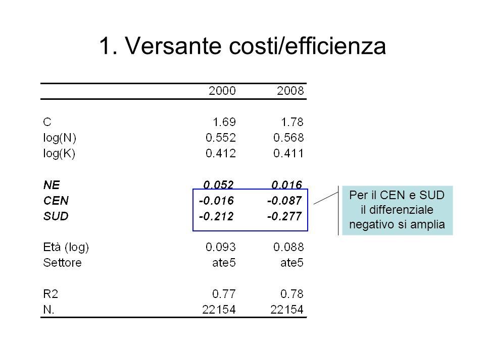 1. Versante costi/efficienza Per il CEN e SUD il differenziale negativo si amplia