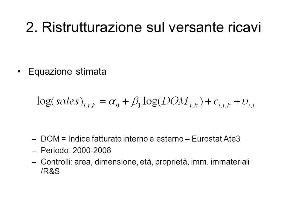 2. Ristrutturazione sul versante ricavi Equazione stimata –DOM = Indice fatturato interno e esterno – Eurostat Ate3 –Periodo: 2000-2008 –Controlli: ar