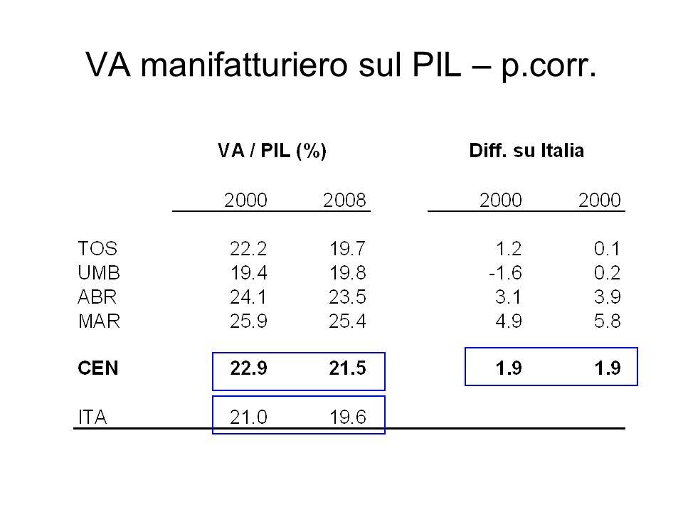 VA manifatturiero sul PIL – p.corr.