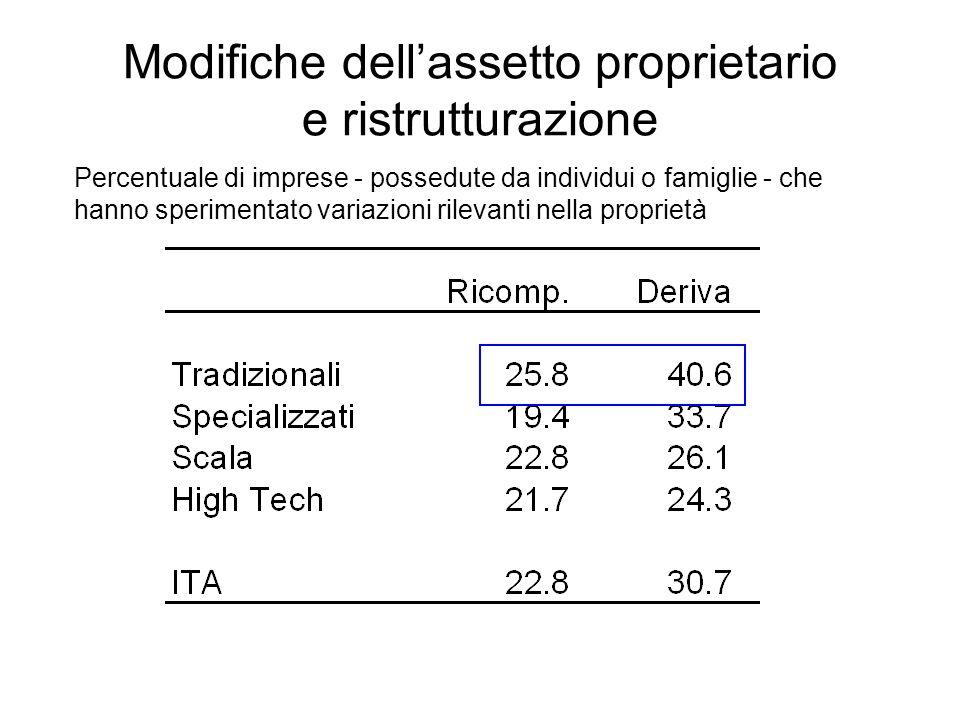 Modifiche dellassetto proprietario e ristrutturazione Percentuale di imprese - possedute da individui o famiglie - che hanno sperimentato variazioni rilevanti nella proprietà