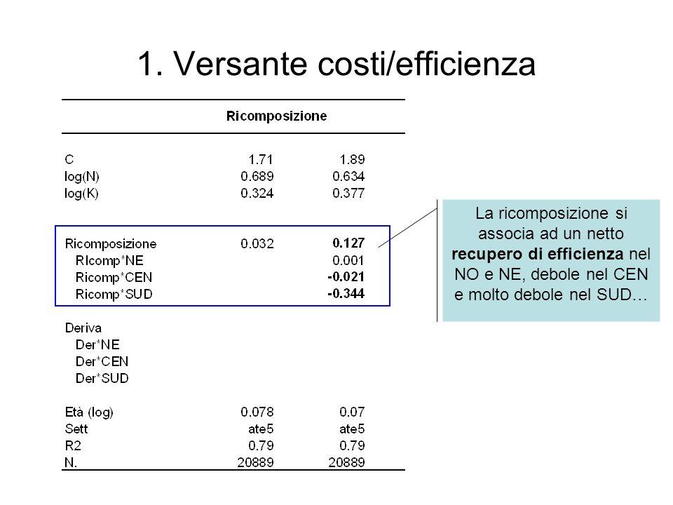 1. Versante costi/efficienza La ricomposizione si associa ad un netto recupero di efficienza nel NO e NE, debole nel CEN e molto debole nel SUD…