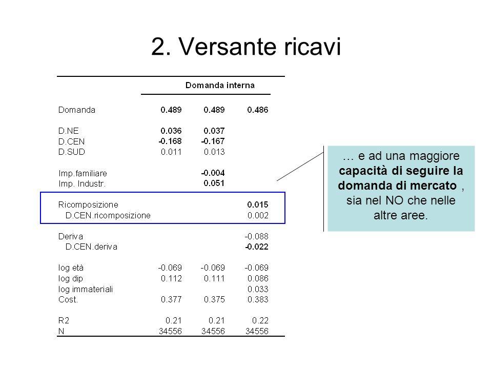 2. Versante ricavi … e ad una maggiore capacità di seguire la domanda di mercato, sia nel NO che nelle altre aree.