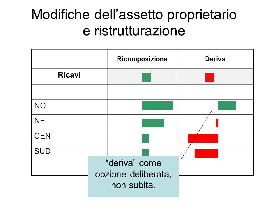 Modifiche dellassetto proprietario e ristrutturazione RicomposizioneDeriva Ricavi NO NE CEN SUD deriva come opzione deliberata, non subita.