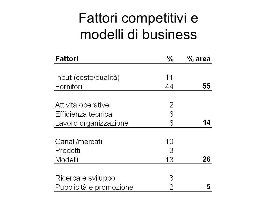 Fattori competitivi e modelli di business