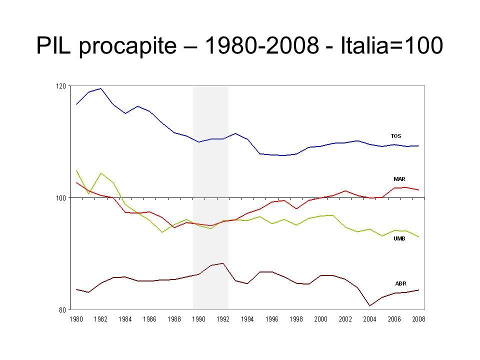 PIL procapite – 1980-2008 - Italia=100