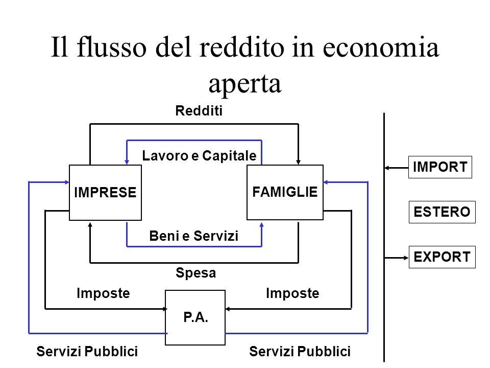 IMPRESE FAMIGLIE P.A. IMPORT ESTERO EXPORT Redditi Lavoro e Capitale Beni e Servizi Imposte Servizi Pubblici Spesa Il flusso del reddito in economia a