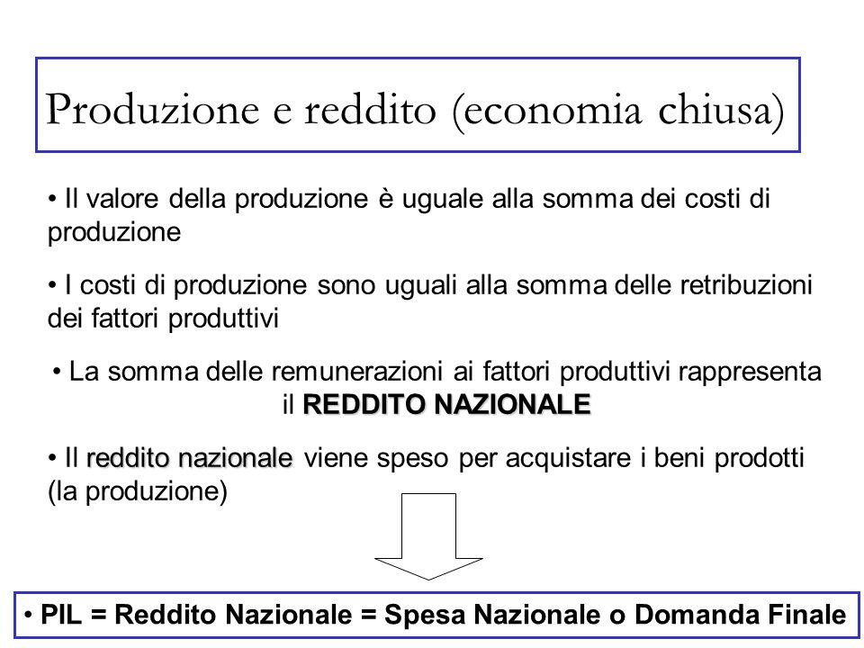 Il valore della produzione è uguale alla somma dei costi di produzione reddito nazionale Il reddito nazionale viene speso per acquistare i beni prodot