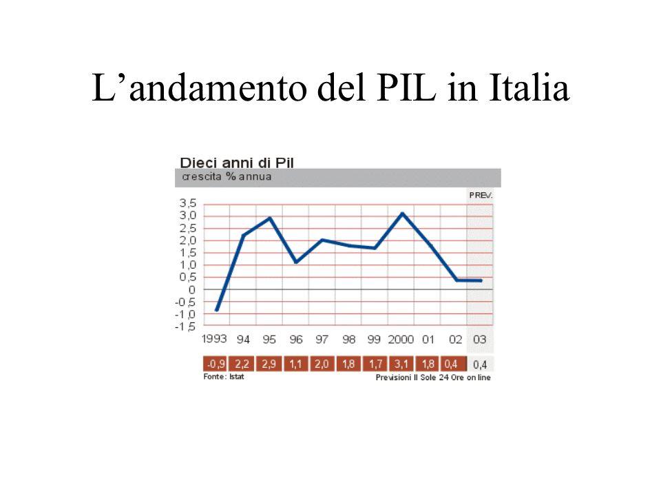 Landamento del PIL in Italia