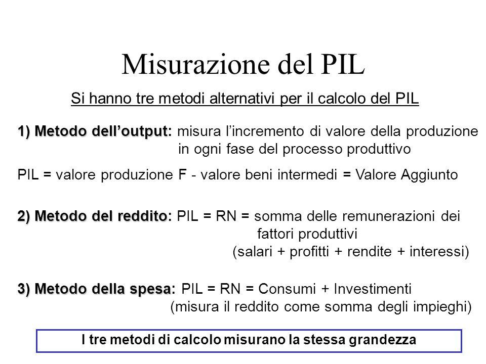 I tre metodi di calcolo misurano la stessa grandezza Si hanno tre metodi alternativi per il calcolo del PIL 1) Metodo delloutput 1) Metodo delloutput: