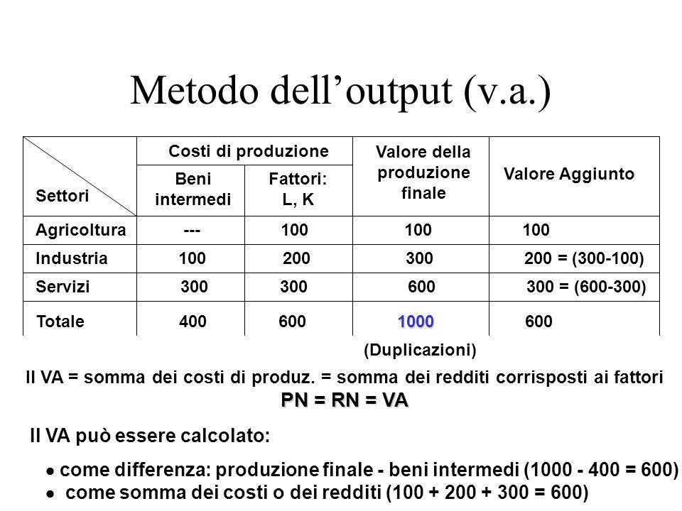 Costi di produzione Valore della produzione finale Valore Aggiunto Agricoltura --- 100 100 100 Industria 100 200 300 200 = (300-100) Servizi 300 300 6