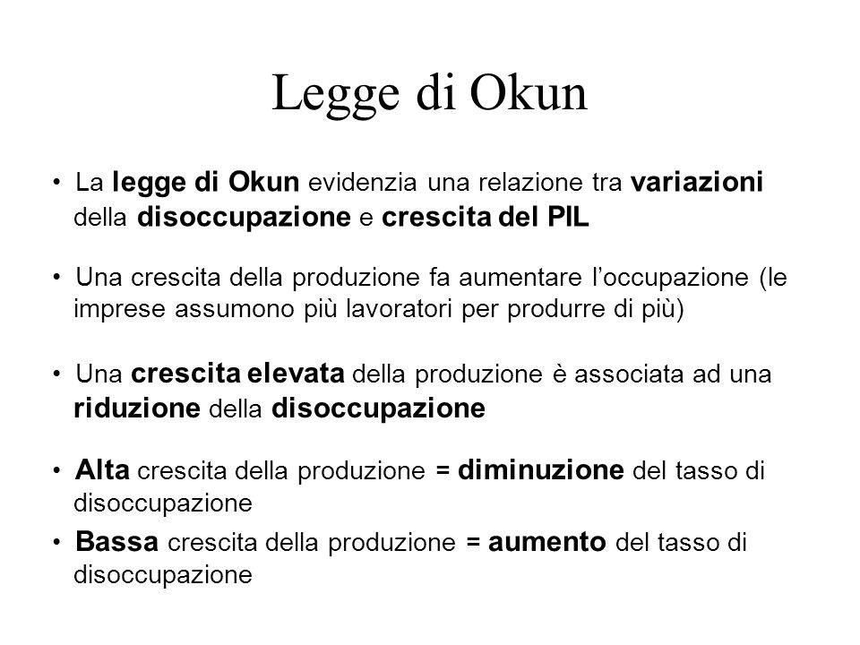 La legge di Okun evidenzia una relazione tra variazioni della disoccupazione e crescita del PIL Una crescita della produzione fa aumentare loccupazion
