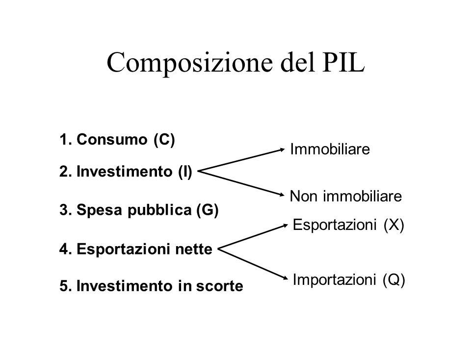 5. Investimento in scorte Non immobiliare Immobiliare Esportazioni (X) Importazioni (Q) 1. Consumo (C) 2. Investimento (I) 3. Spesa pubblica (G) 4. Es