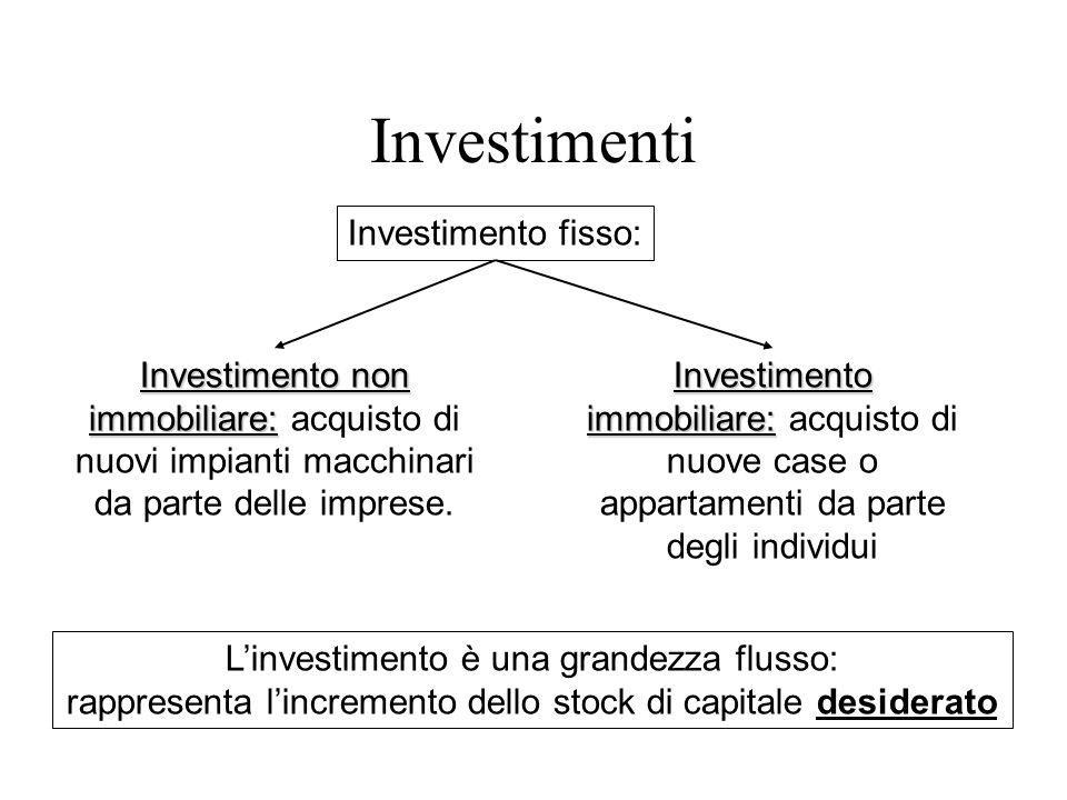Investimento fisso: Investimento non immobiliare: Investimento non immobiliare: acquisto di nuovi impianti macchinari da parte delle imprese. Investim