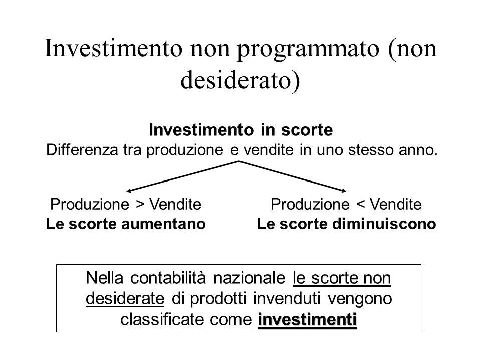 Investimento in scorte Differenza tra produzione e vendite in uno stesso anno. Produzione < Vendite Le scorte diminuiscono Produzione > Vendite Le sco