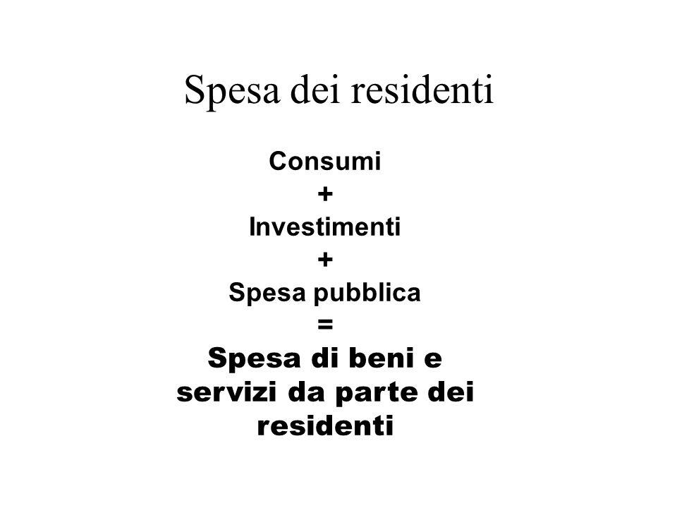 Consumi + Investimenti + Spesa pubblica = Spesa di beni e servizi da parte dei residenti Spesa dei residenti