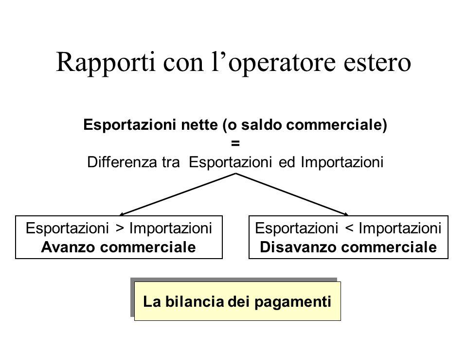 Esportazioni nette (o saldo commerciale) = Differenza tra Esportazioni ed Importazioni Esportazioni > Importazioni Avanzo commerciale Esportazioni < I