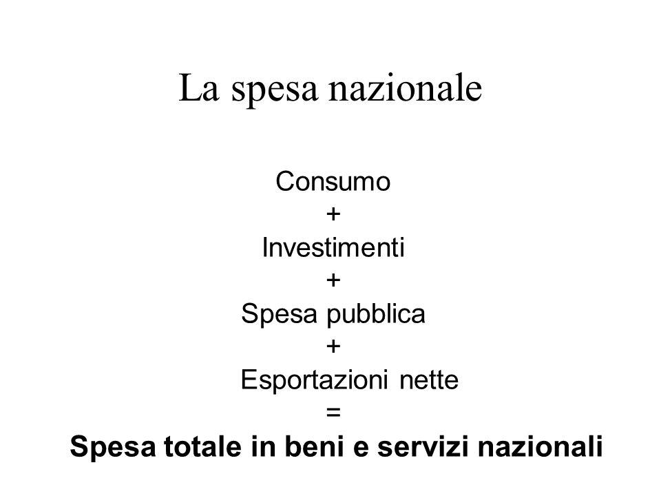 Consumo + Investimenti + Spesa pubblica + Esportazioni nette = Spesa totale in beni e servizi nazionali La spesa nazionale