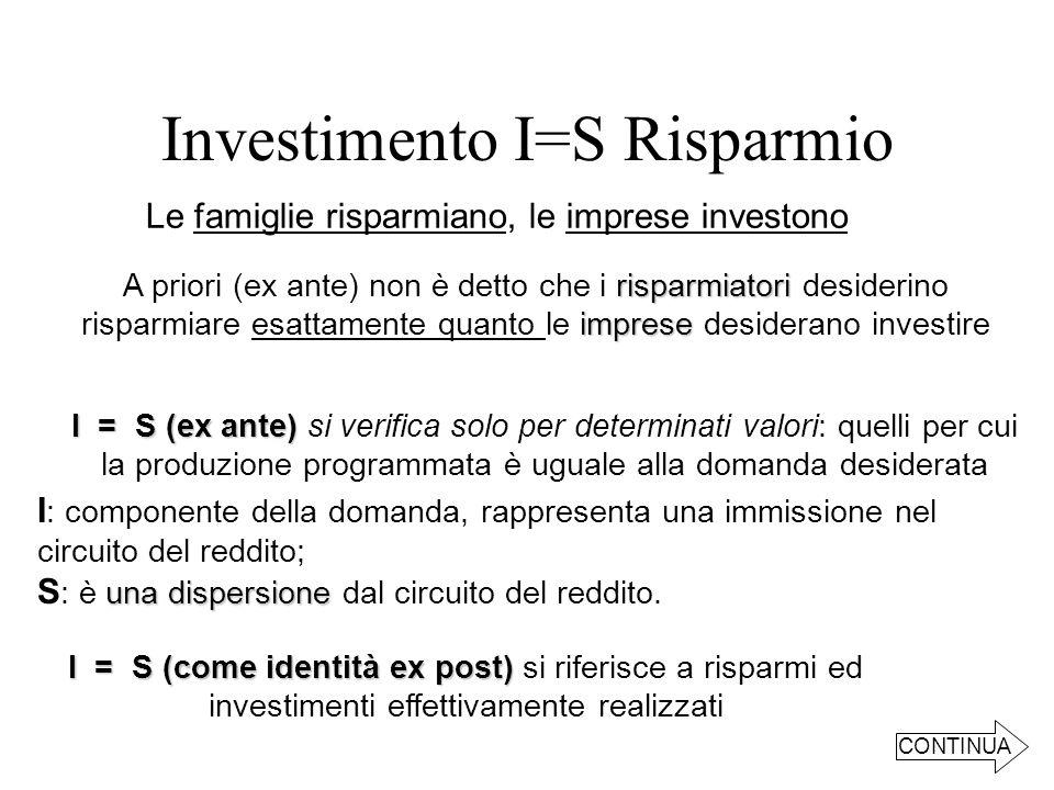 Le famiglie risparmiano, le imprese investono risparmiatori imprese A priori (ex ante) non è detto che i risparmiatori desiderino risparmiare esattame