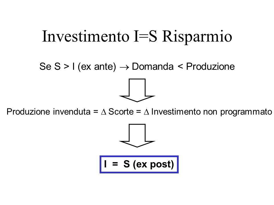 Se S > I (ex ante) Domanda < Produzione Produzione invenduta = Scorte = Investimento non programmato I = S (ex post) Investimento I=S Risparmio