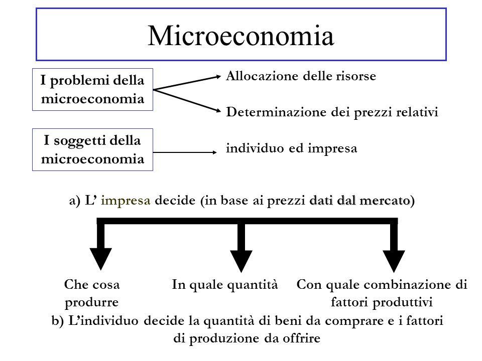 I problemi della microeconomia Allocazione delle risorse Determinazione dei prezzi relativi I soggetti della microeconomia individuo ed impresa Microe