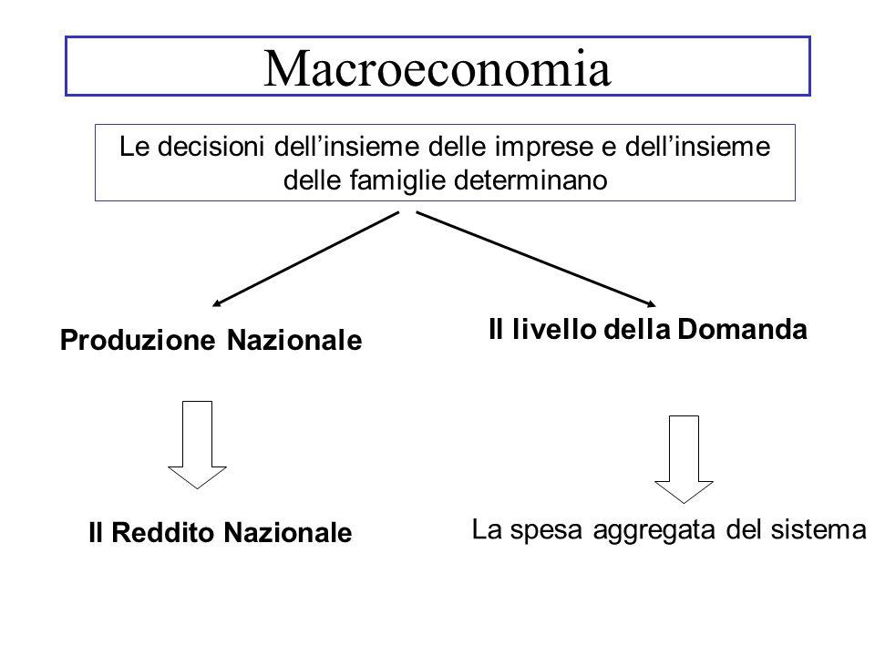 Consumo: beni e servizi acquistati dai consumatori Il consumo rappresenta la componente principale del PIL Consumi delle famiglie in Italia (Anno 2002) Beni pari al 52.2% della spesa Beni durevoli pari al 10,7% della spesa Beni non durevoli pari al 42,5% della spesa Servizi pari al 46,8% della spesa Risparmio (S): quota di reddito nazionale disponibile non consumata S = Y d – C Possono essere soggetti di risparmio: Possono essere soggetti di risparmio: le famiglie, le imprese, la PA Consumo e risparmio