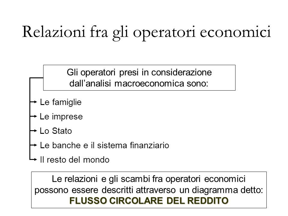 Gli operatori presi in considerazione dallanalisi macroeconomica sono: Le famiglie Le imprese Lo Stato Le banche e il sistema finanziario Il resto del