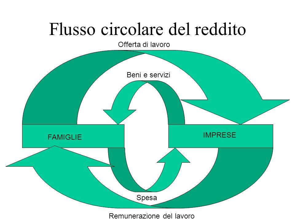 Flussi reali Flussi monetari Il flusso circolare del reddito (imprese, famiglie, mercati) MERCATI DEI BENI E DEI SERVIZI FAMIGLIE MERCATI DEI FATTORI IMPRESE Spesa per consumi Remunerazione dei fattori (reddito) Costi Ricavi Domandano fattori produttivi Offrono fattori produttivi Domandano beniOffrono beni