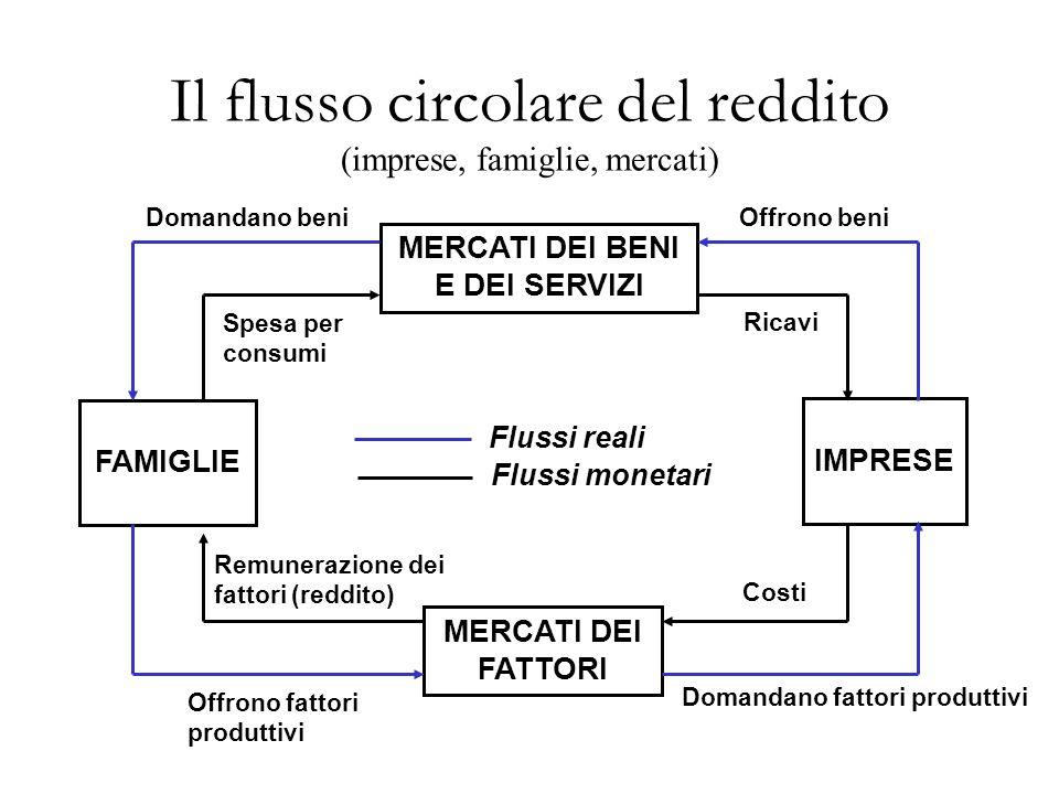 Flussi reali Flussi monetari Il flusso circolare del reddito (imprese, famiglie, mercati) MERCATI DEI BENI E DEI SERVIZI FAMIGLIE MERCATI DEI FATTORI