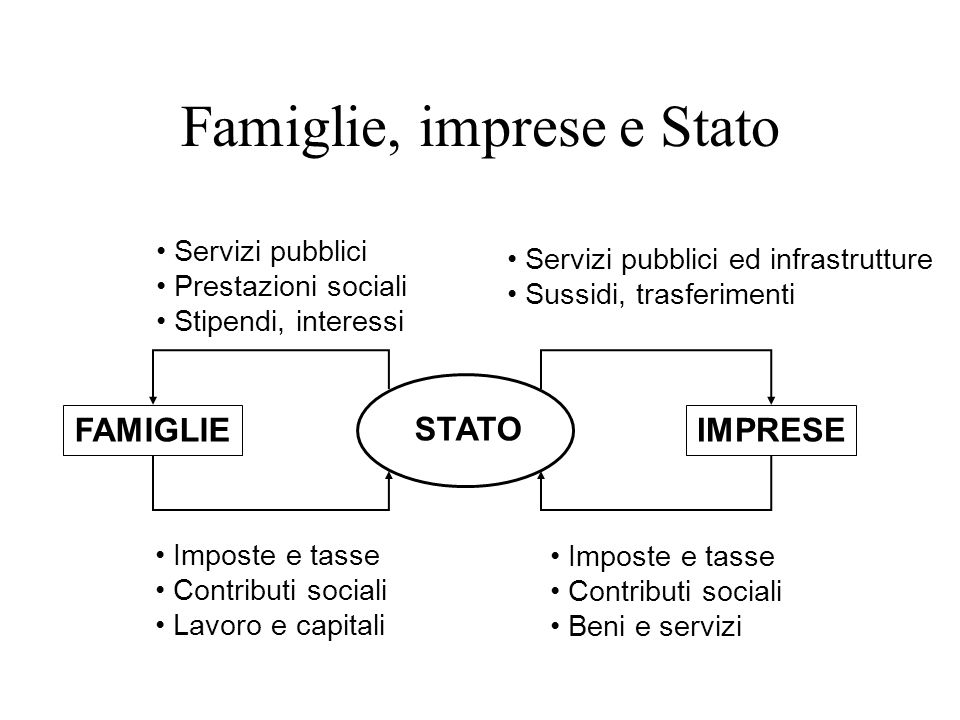 STATO FAMIGLIEIMPRESE Servizi pubblici Prestazioni sociali Stipendi, interessi Servizi pubblici ed infrastrutture Sussidi, trasferimenti Imposte e tas