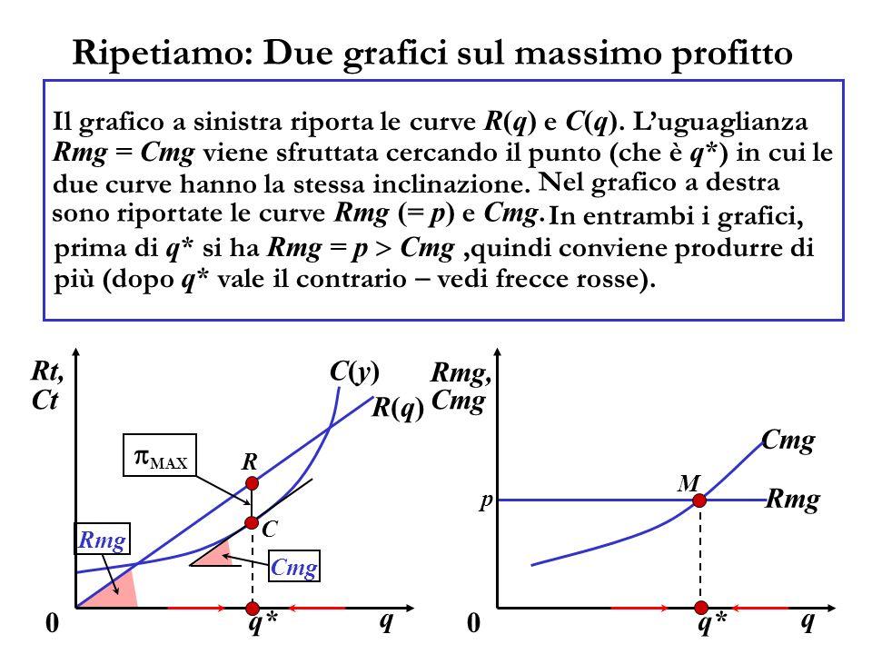 Ripetiamo: Due grafici sul massimo profitto Il grafico a sinistra riporta le curve R(q) e C(q).