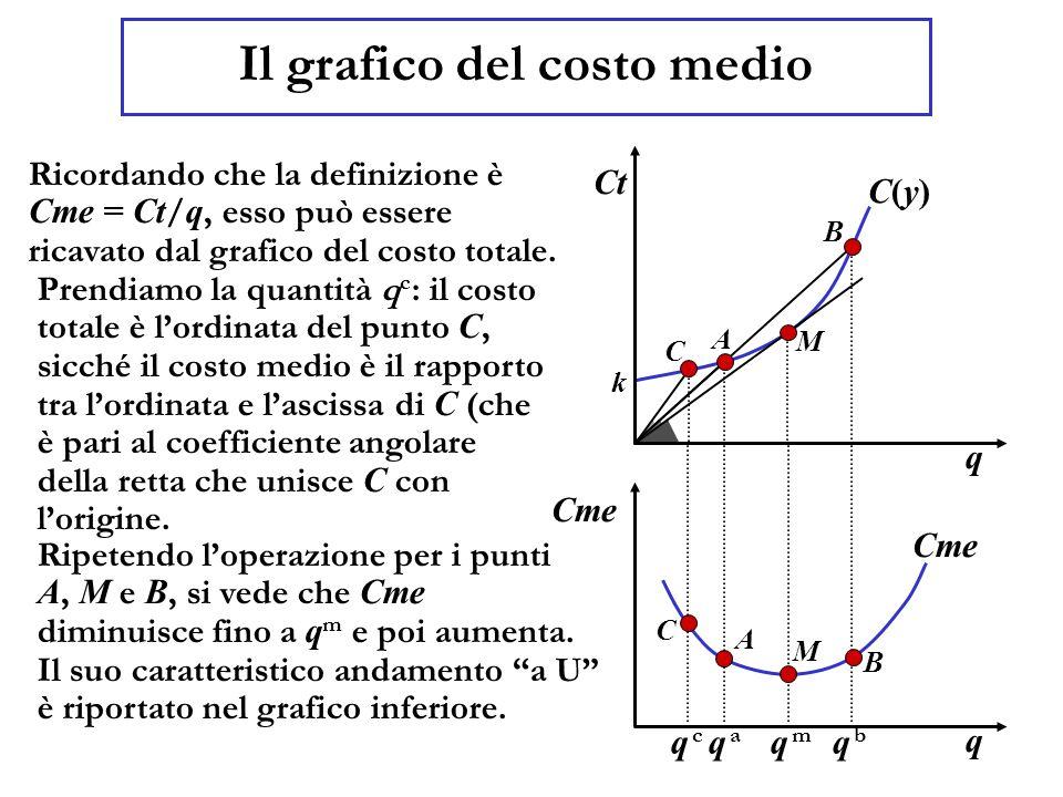 Il grafico del costo medio Ricordando che la definizione è Cme = Ct / q, esso può essere ricavato dal grafico del costo totale.