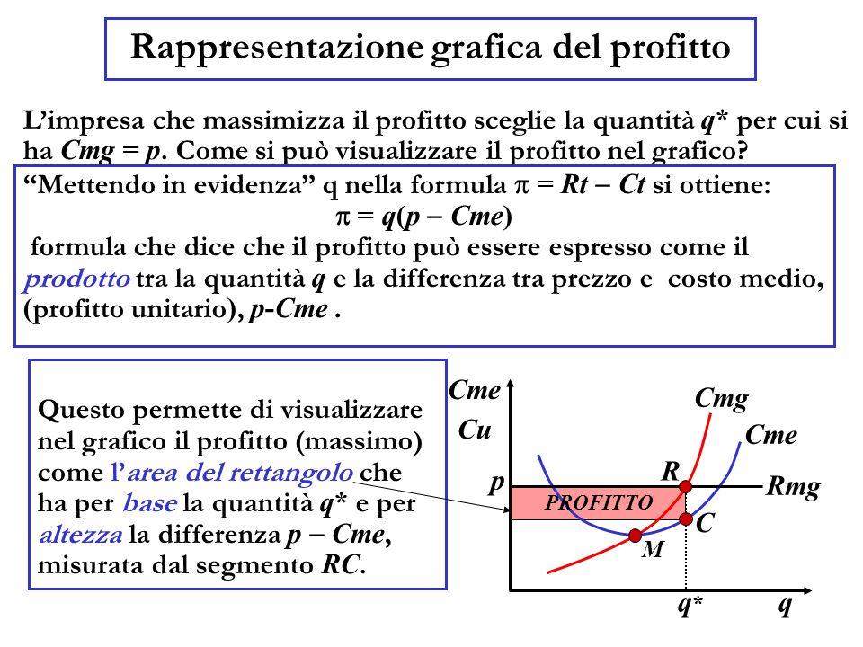 Rappresentazione grafica del profitto Limpresa che massimizza il profitto sceglie la quantità q* per cui si ha Cmg = p.