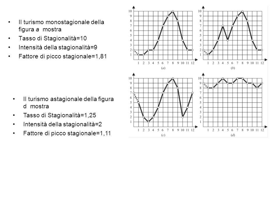 Il turismo monostagionale della figura a mostra Tasso di Stagionalità=10 Intensità della stagionalità=9 Fattore di picco stagionale=1,81 Il turismo as