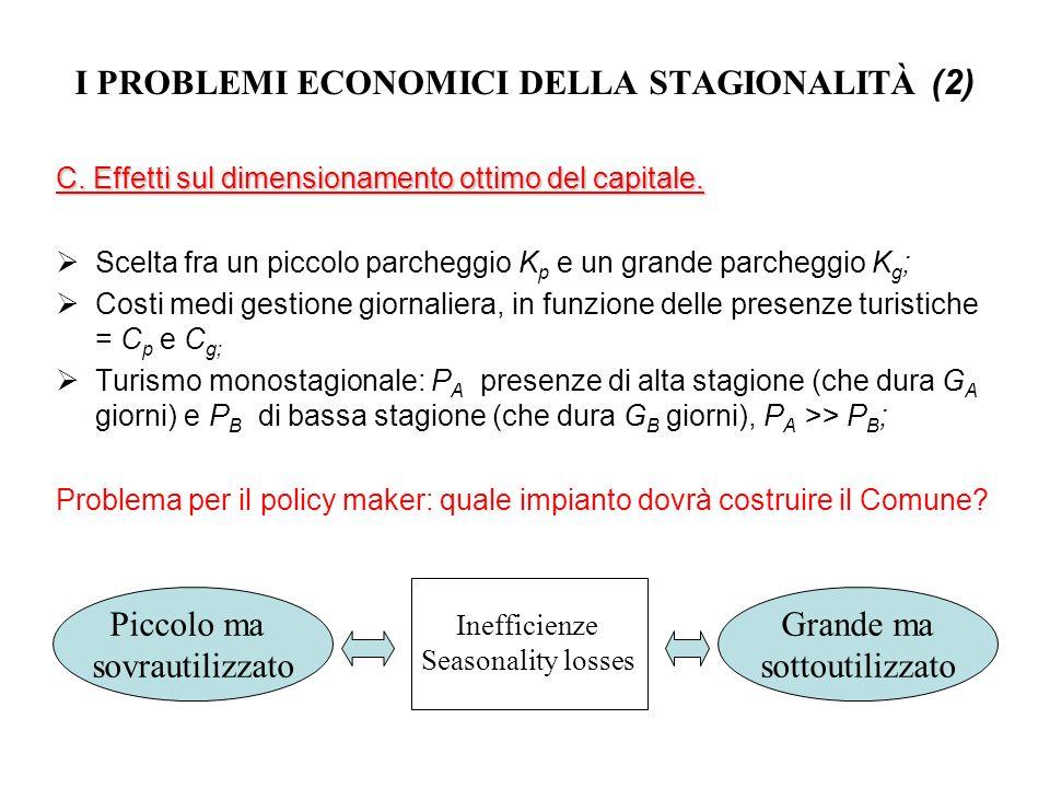 I PROBLEMI ECONOMICI DELLA STAGIONALITÀ (2) C. Effetti sul dimensionamento ottimo del capitale. Scelta fra un piccolo parcheggio K p e un grande parch